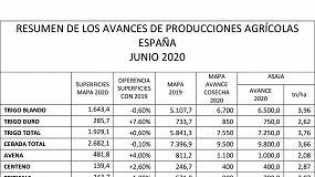 Foto de ASAJA reduce en 3 Mt la estimación de cosecha de cereal de cooperativas y almacenistas