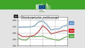 Foto de El precio medio de exportación de la colza en la UE se mantiene alcista y alcanza los 378 €/t