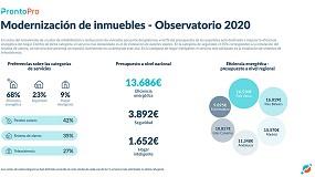 Foto de El 68% del presupuesto de los españoles de 2020 se destinará a mejorar la eficiencia energética del hogar