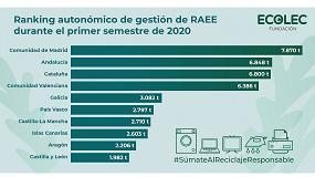 Foto de Madrid, Andalucía y Cataluña, comunidades que más RAEE gestionaron a través de Fundación Ecolec en el primer semestre de 2020