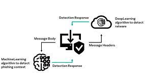Foto de Protegerse del phishing con aprendizaje automático