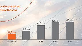 Foto de Galp conclui transação com ACS e torna-se o principal operador solar na Península Ibérica