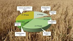 Foto de INIA avanza en el conocimiento para detectar contaminantes emergentes en cereales