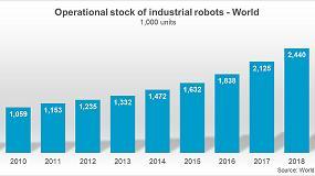 Foto de Número recorde de 2,7 milhões de robôs trabalham em fábricas por todo o mundo