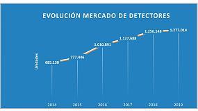 Foto de El mercado de la detección de incendios en España crece un 2% en 2019