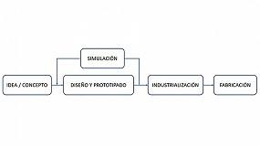 Foto de Ventajas de la simulación estructural para el diseño y desarrollo de producto