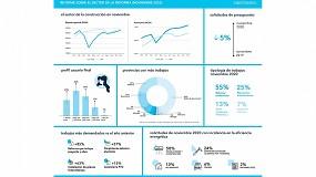 Foto de El volumen de la actividad en las intervenciones del hogar se mantiene estable en los últimos meses del año a pesar de la incertidumbre