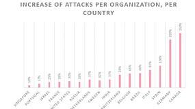 Foto de Las empresas españolas del sector salud sufren el doble de ciberataques, según Check Point
