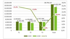 Foto de La producción de hormigón volvió a bajar en el tercer trimestre de 2020