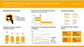 Foto de El sector de la reforma recupera cifras de 2019 en el último trimestre de 2020, a pesar de la crisis de la COVID-19