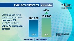Foto de El empleo del sector químico creció un 2% en 2020 hasta los 209.275 asalariados directos