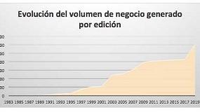 Foto de Expoliva multiplica por 90 su efecto económico en la olivicultura