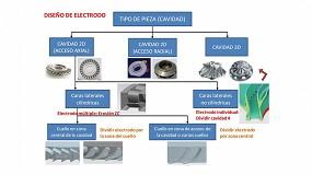 Foto de Estrategias avanzadas para la fabricación de blisks para la industria aeronáutica