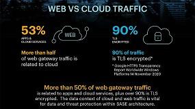 Foto de La mayor parte del malware se entrega a través de aplicaciones en la nube