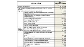 Foto de El Gobierno saca a consulta pública el proyecto de límites máximos del régimen para pequeños agricultores