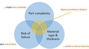 Foto de A importância de simular eficazmente a tribologia de um processo de estampagem