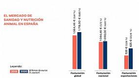 Foto de Crecimiento del 9,8% anual en la industria española de sanidad y nutrición animal