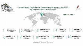 Foto de Las exportaciones de componentes de automoción españoles cierran 2020 con una facturación de 17.879 millones de euros