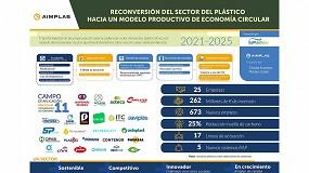 Foto de El sector de los plásticos invertirá más de 260 millones de euros para la Recuperación Verde
