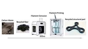 Foto de Impresión 3D de compuestos estructurales mediante el uso de fibras recicladas