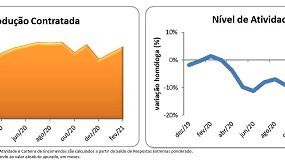 Foto de Reabilitação urbana: em fevereiro setor mantém tendência de recuperação