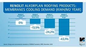 Foto de Hasta un 43% de ahorro de energía utilizando productos especiales Renolit Alkorplan