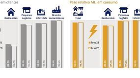Foto de Consumidores no mercado liberalizado de eletricidade ultrapassaram os 5,4 milhões