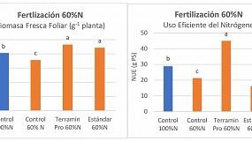Foto de Terramin Pro: nueva herramienta para la mejora en el uso eficiente del nitrógeno