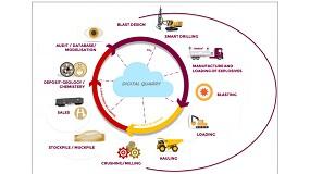 Foto de Voladura 4.0: Digitalización total en el ciclo de producción en mina