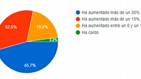 Foto de El 85% de los fabricantes encuestados por AFEB ha sufrido roturas de stock