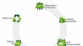 Foto de A importância das ferramentas de Life Cycle Assessment para a sustentabilidade ambiental