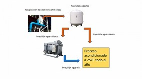 Foto de Proyecto de éxito de recuperación de calor de hornos en la industria panadera