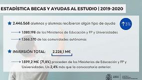Foto de El número de beneficiarios de becas y ayudas al estudio sube un 3% en el curso 2019-20