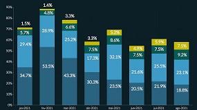 Foto de 58,2% da produção de eletricidade em agosto foi renovável