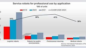 Foto de Os robôs móveis estão a revolucionar a indústria