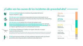 Foto de El 10% de los incidentes de ciberseguridad en las empresas es grave