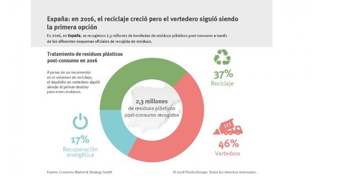 España destaca en reciclado y suspende en vertedero
