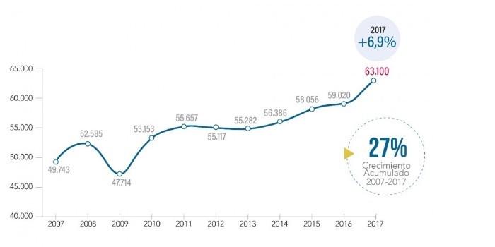 El sector químico facturó un 7% más en 2017 hasta los 63.100 millones, acumulando un crecimiento del 27% en la última década