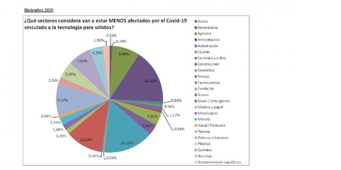 Impacto de la pandemia en el sector de la tecnología de sólidos