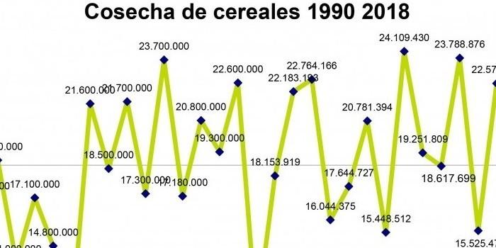 Cooperativas Agro-alimentarias de España estima una cosecha de cereales de 22,5 millones de toneladas