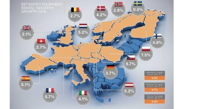 Crece el mercado europeo de alquiler de equipos