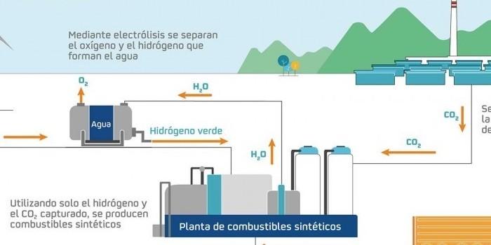 Repsol materializa en Petronor su apuesta por los combustibles sintéticos