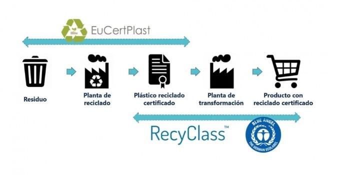Relevancia de la normalización en el sector del plástico