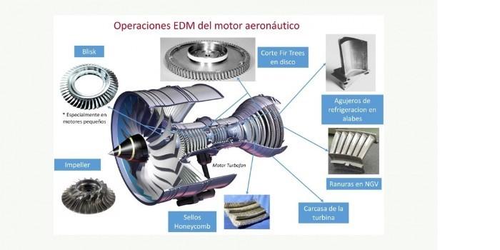 Electroerosión de altos vuelos