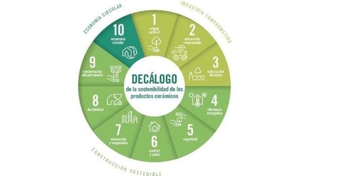 Hispalyt lanza una campaña sobre la sostenibilidad y economía circular de los materiales cerámicos