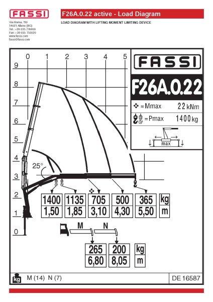 Grúa Fassi F26A.0.22 active (nueva)