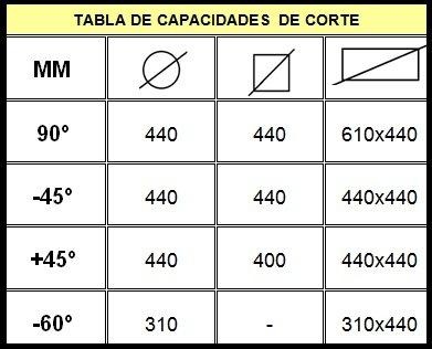 Sierra de cinta semiautomática Sabi PBR-410/600 de segunda mano