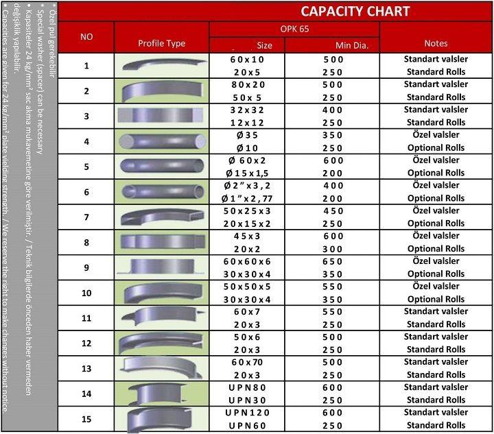 Curvadora de perfiles de 3 rodillos con desplazamiento hidráulico de los rodillos inferiores.