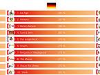 Las licencias que más gustan a los niños de 4 a 12 años en los mercados de Francia, Alemania y Gran Bretaña (muestra total) / Fuente: www.spielwarenmesse.de con datos del estudio de The Kids License Monitor