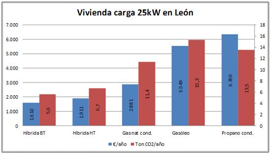 Calefacci n eficiencia y ahorro es posible una soluci n - Ahorro calefaccion gas ...